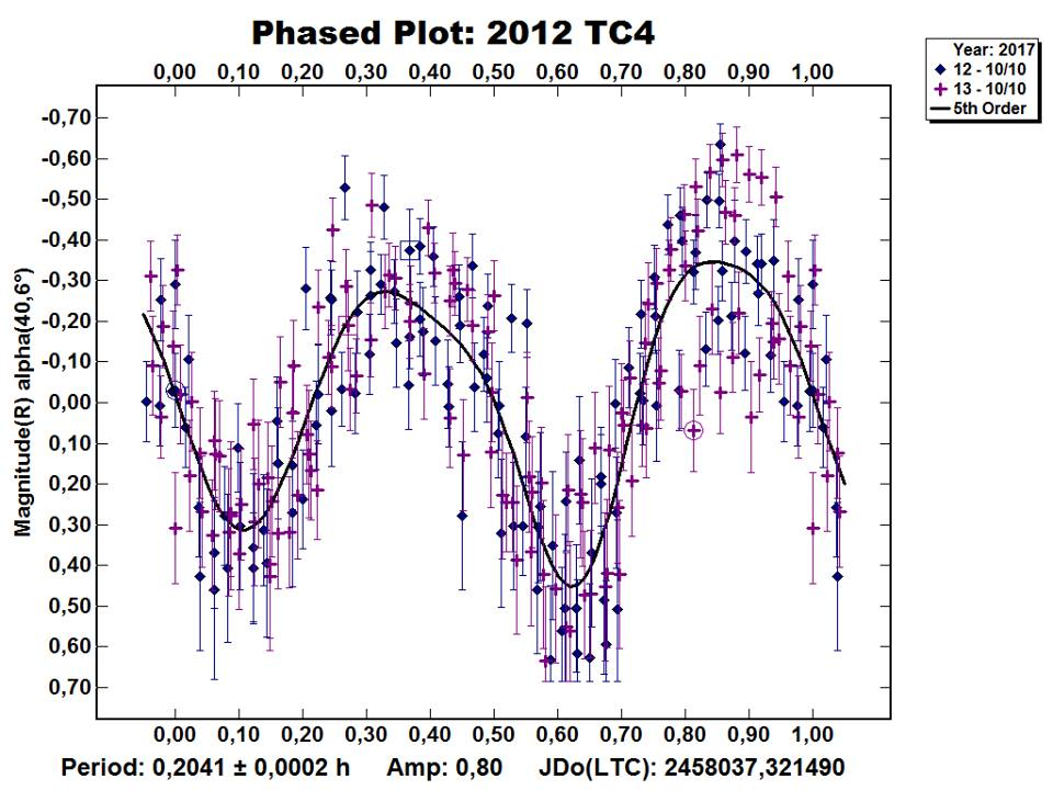 Asteroid 2012 TC4 light curve from San Marcello GAMP104